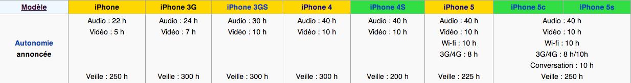 Autonomie batterie iPhone